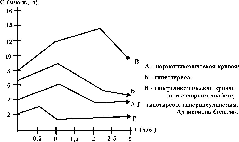 Показатели сахарной кривой при беременности