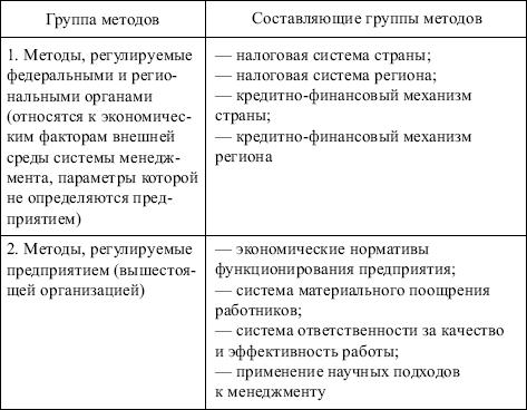 Экономические методы управления
