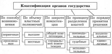 Понятие и виды органов государства реферат 6276