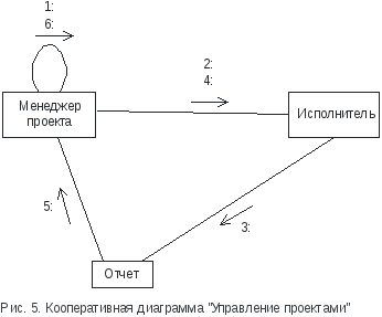 Цели и задачи практики Пример Последовательность действий и кооперация между объектами при создании отчета Управление проектами