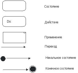 Цели и задачи практики Пример Получение отчета Управление проектами