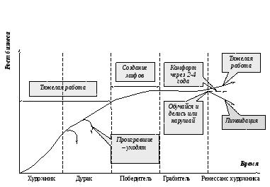 Модели организационного развития курсовая работа веб девушка модель sochnayaaa