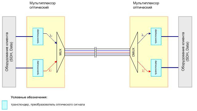 Спектральное уплотнение каналов