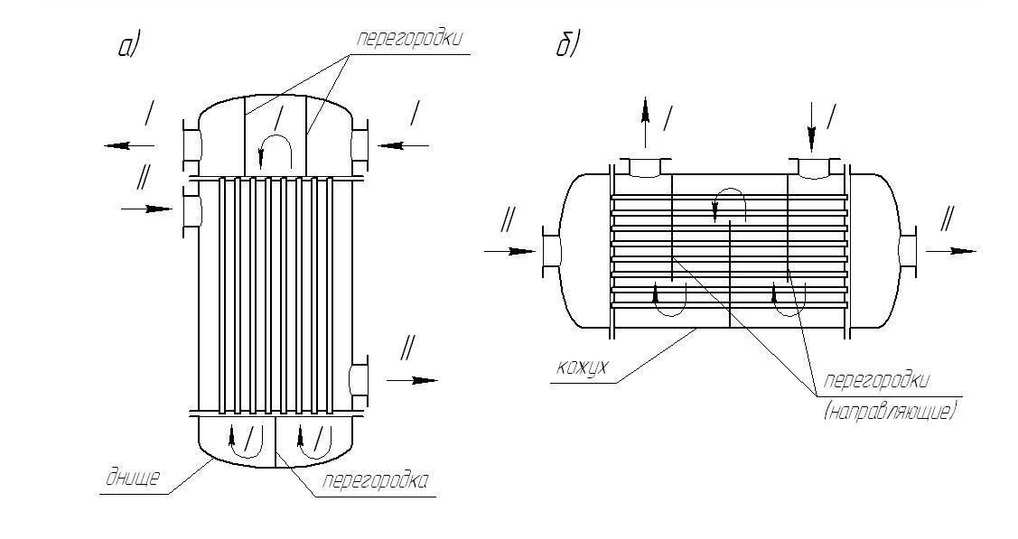 Схемы трубных теплообменников Уплотнения теплообменника Теплохит ТПР 14 Кемерово