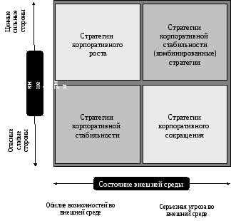 Характеристика базисных стратегий бизнеса