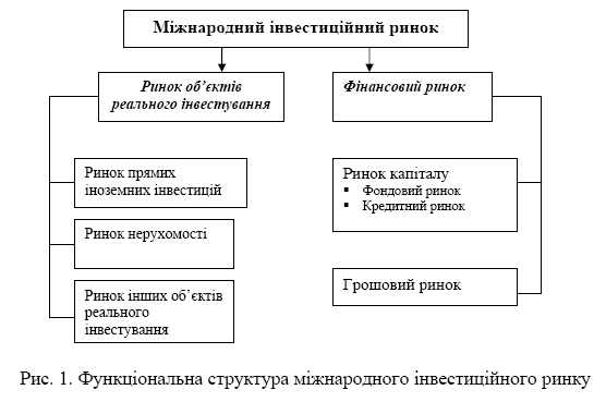 тези на тему як збільшити інвестиції україни