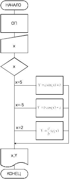 Решение задач с использованием оператора select case решение задач на движение методика