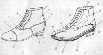 Аналіз асортименту взуття та проблеми класифікації за укт зед 213ef2ebcf5ee