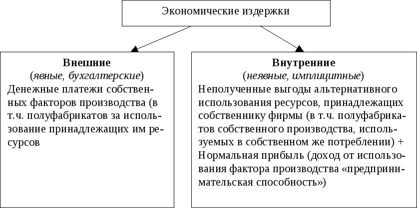 Издержек деятельности учет шпаргалки хозяйственной