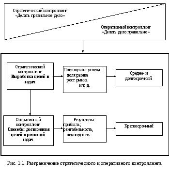 Сущность и функции контроллинга курсовая работа 1542