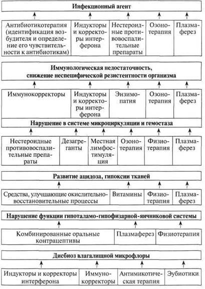 Диагностика острого эндометрита анамнез