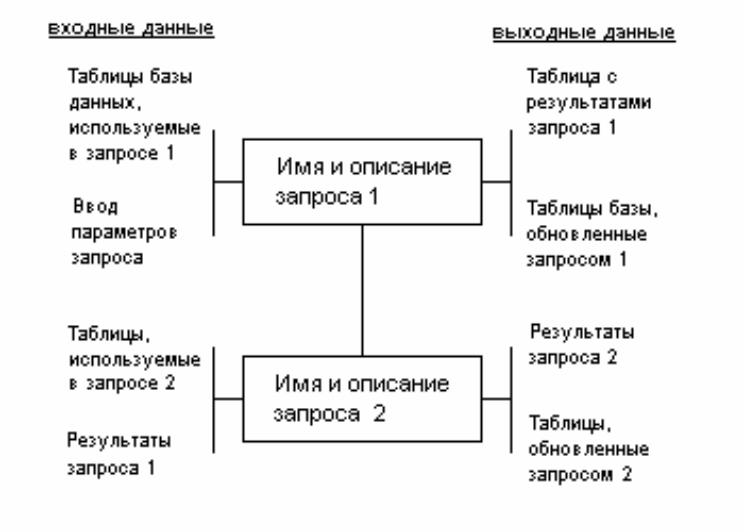 Технологическая схема решения задачи это конспект урока в коррекционной школе решение задач