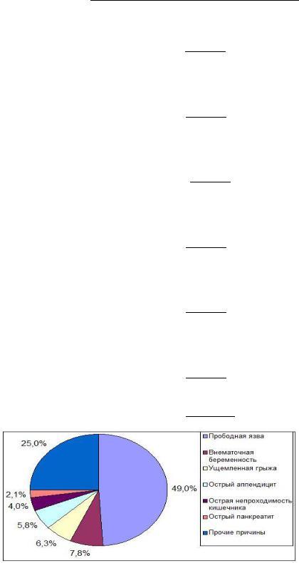 Решение задачи по озз решить задачу логическую по математике