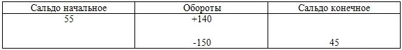 Корреспонденция счетов это взаимосвязь между