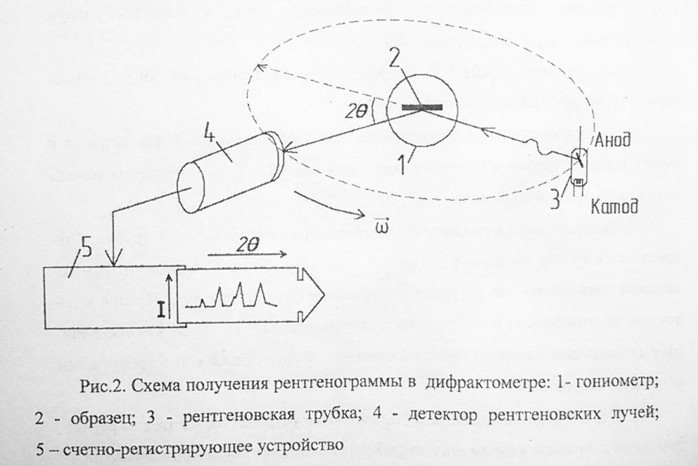 Дифрактометр
