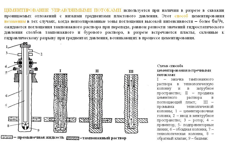 обозначение цементного раствора на разрезе