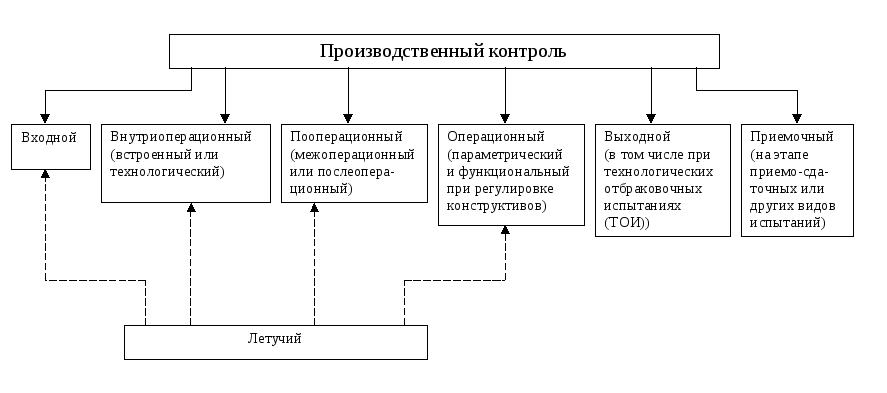 Входной контроль на предприятии схема