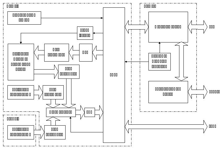 Техническое задание на дипломный проект В результате проведённого анализа составим структурную схему модуля инерционного сенсора изображенную на Рис 2 2