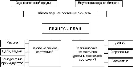 Разработка бизнес плана фирмы курсовая оперативный и бизнес план