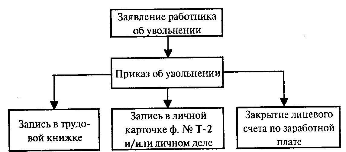 Схема при увольнении работника