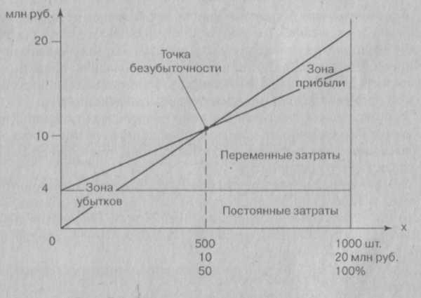 Как определить безубыточный объем производства формула