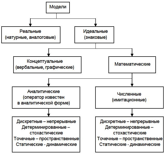 Общие свойства модели контрольная работа островская екатерина