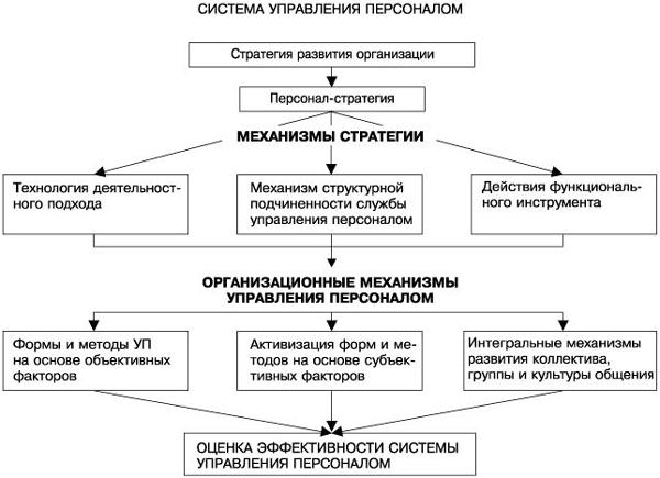 Реферат методы управления персоналом в организации 6701