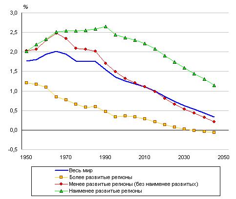 Взаимосвязь темпов роста населения и экономического развития реферат 7086