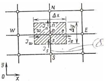 Методы решения Контрольный объем заштрихованная область для двухмерного случая
