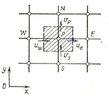 Методы решения Рис 3 4 1 Контрольный объем для уравнения неразрывности заштрихованная область контрольный объем