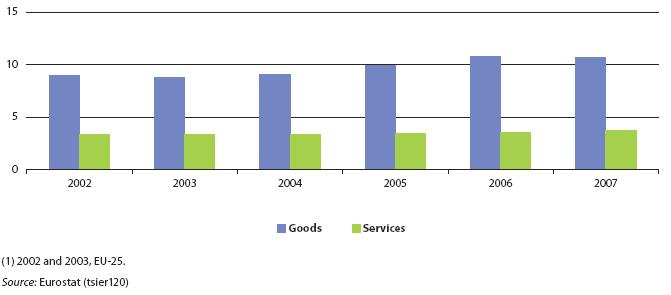 Курсовая работа Доля услуг в ВВП ЕС