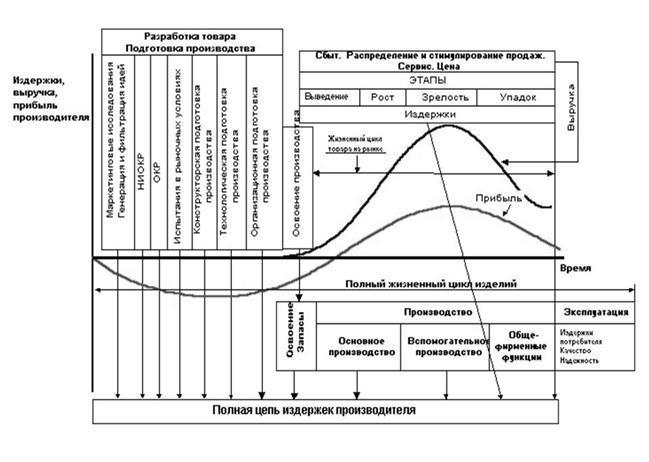 Жизненный цикл инноваций контрольная работа 153