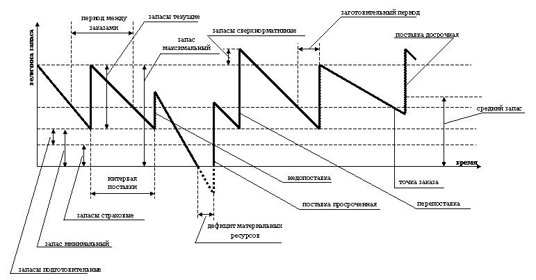 Глава Теоретические аспекты изучения управления запасами  Рис 2 Основные понятия используемые в системах управления запасами