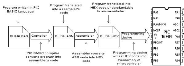 Basic for PIC Microcontrollers (M  Nebojsa, 2001)