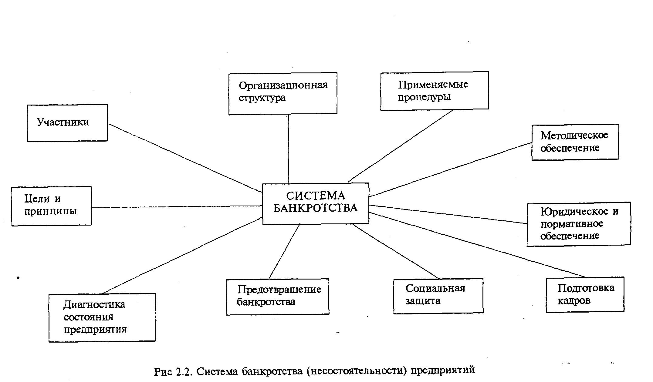 система предотвращения банкротства предприятий