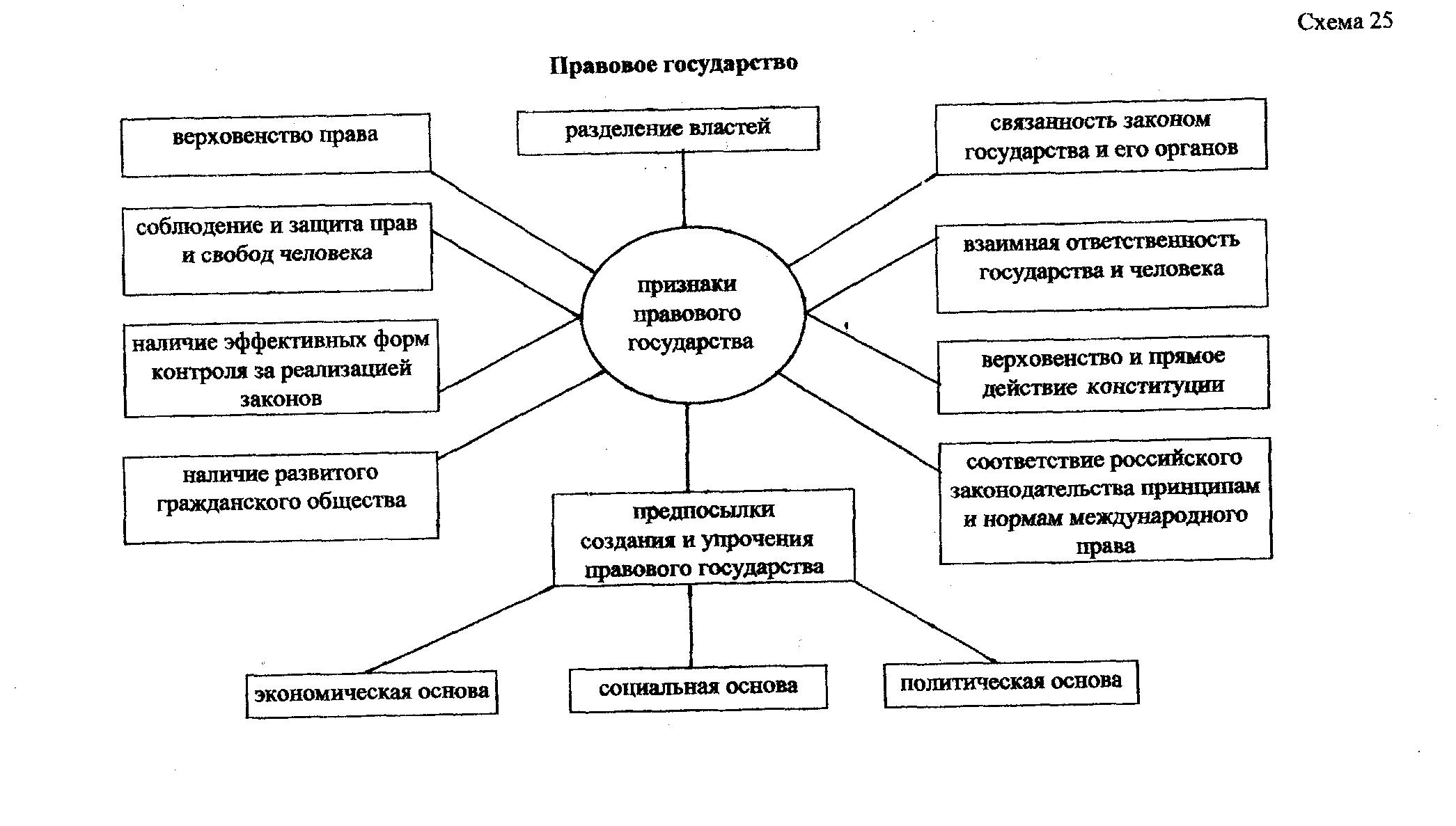 Основные признаки государства схема фото 204
