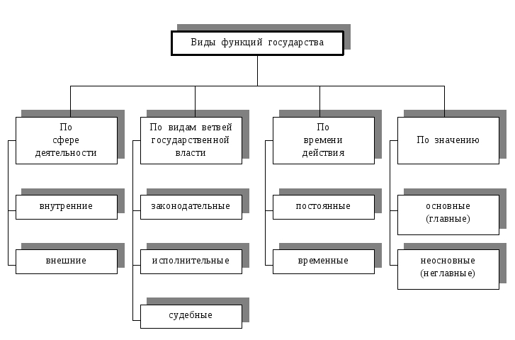 Виды функций государства