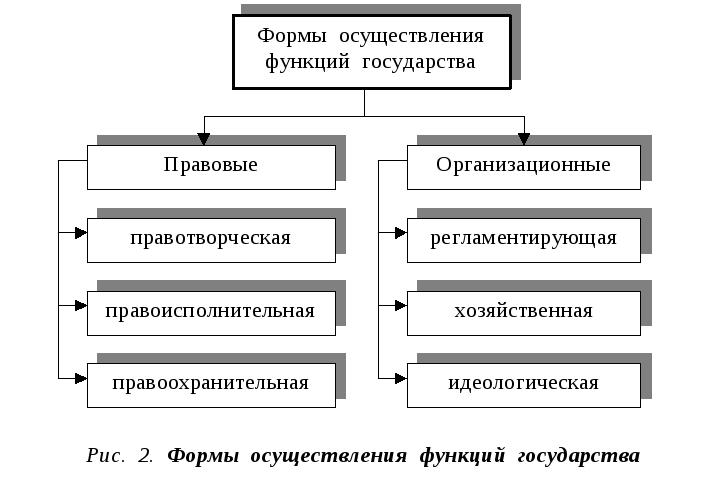 Формы осуществления функций государства Формы осуществления функций государства