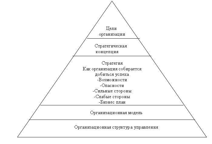 Анализ и проектирование организационной структуры С одержание процесса формирования организационной структуры в значительной мере универсально Оно включает в себя формулировку целей и задач