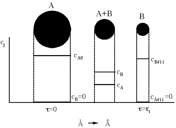 Стадии гетерогенных процессов в системе г тв