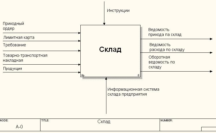 как построить диаграмму направленности по данным уд здесь только сможете