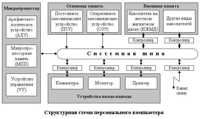 Реферат структура персонального компьютера 9333