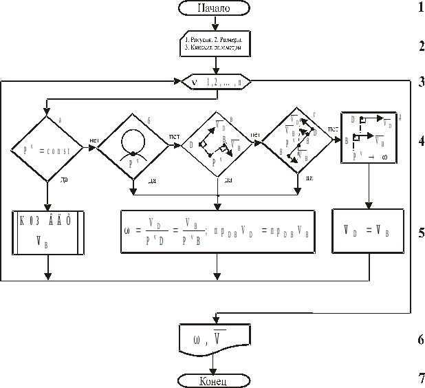 Примеры решения задач алгоритмы услуги помощь решения задач