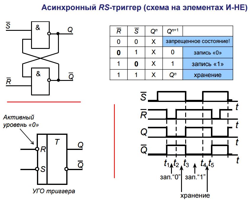 как построить схему rs триггера