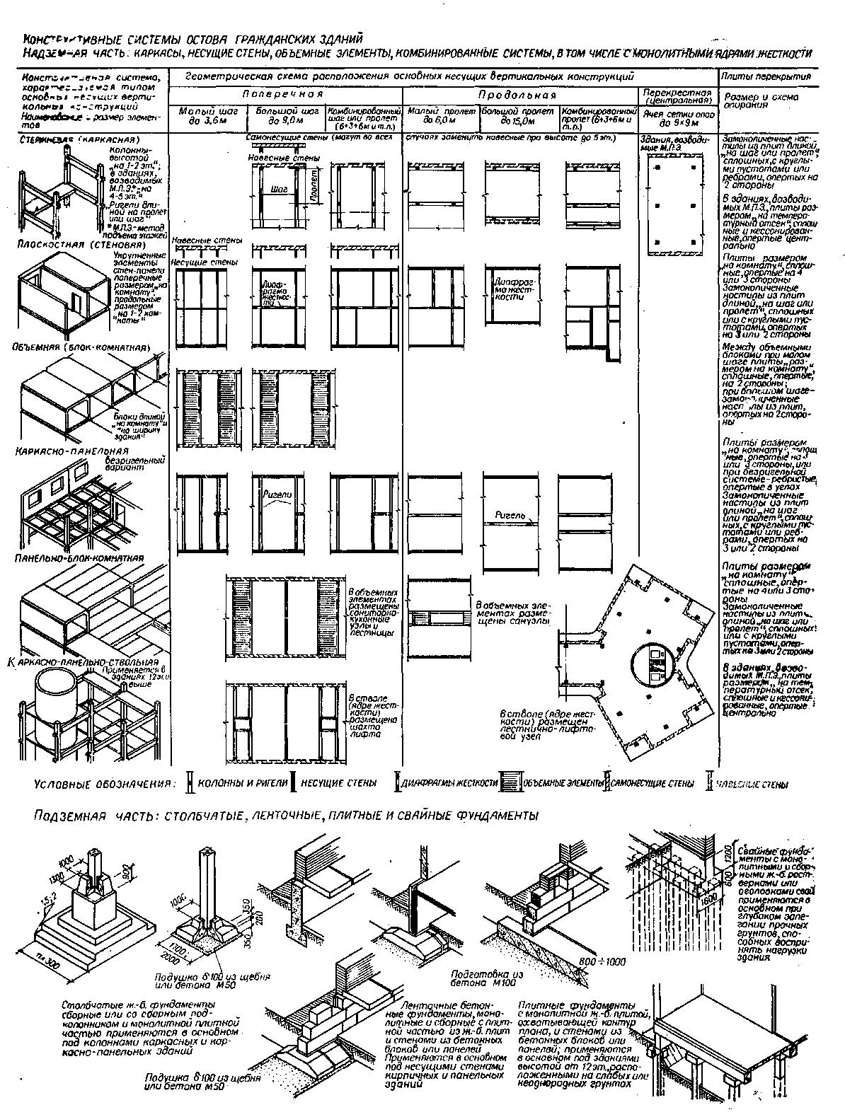схема бетонных вентиляционных блоков в старых домах