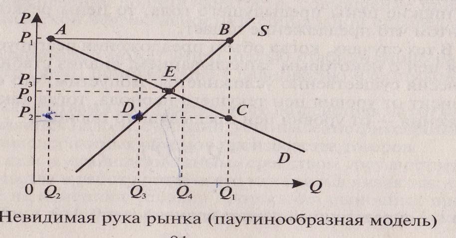 Паутинообразная модель примеры решения задач решение задач с отношениями 6 класс
