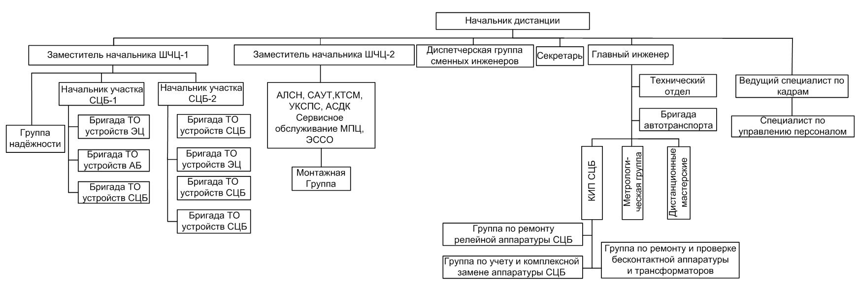 Отчет по практике электромонтера сцб 3726