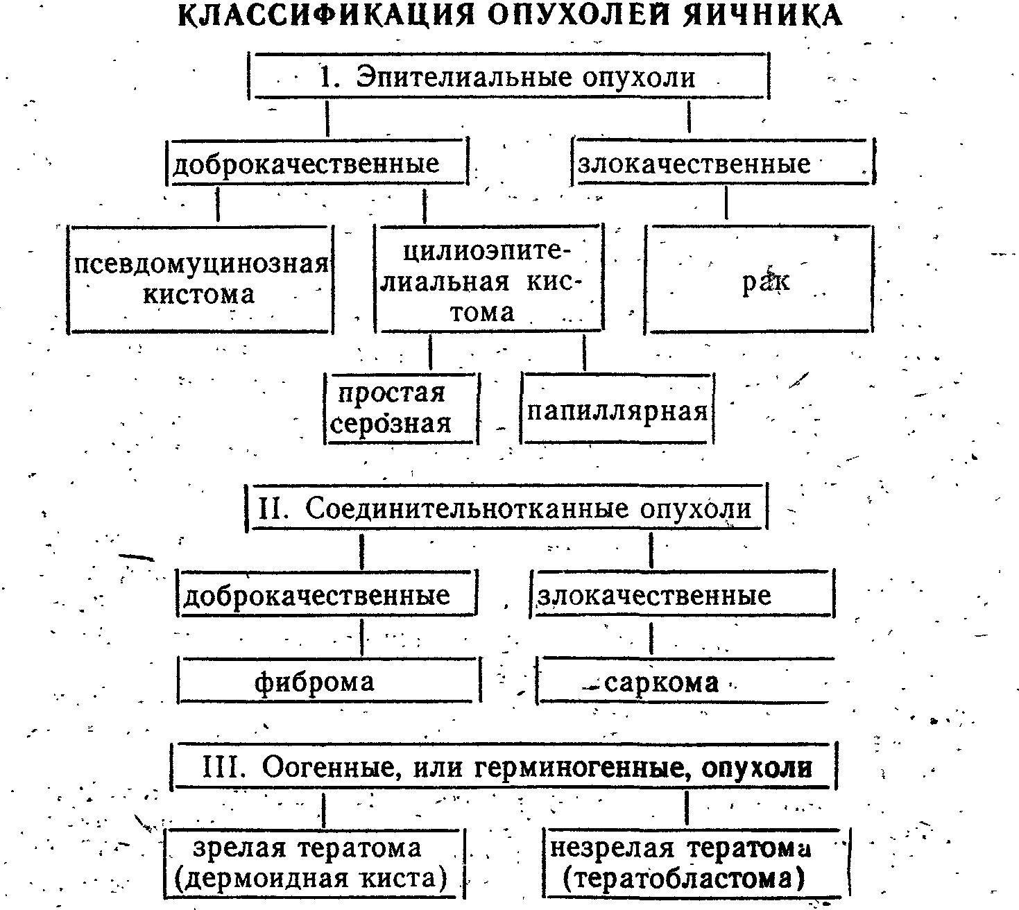 Киста яичника список литературы thumbnail