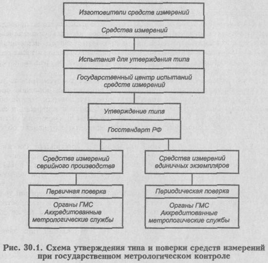 Реферат государственный метрологический надзор и контроль 8109