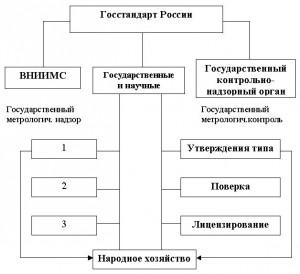 allformgsu ru Надзор за выпуском состоянием и применением средств измерения аттестованными методиками выполнения измерений эталонами и соблюдением метрологических